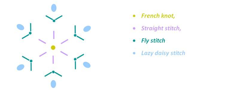 Snowflake Stitches - Honeybee Cloths